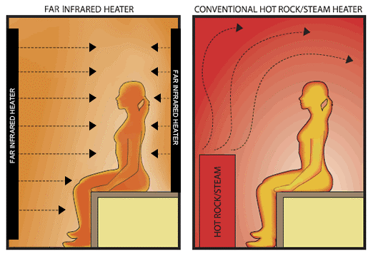 Far Infrared Heater versus Conventional Hot Rock Steam Heater